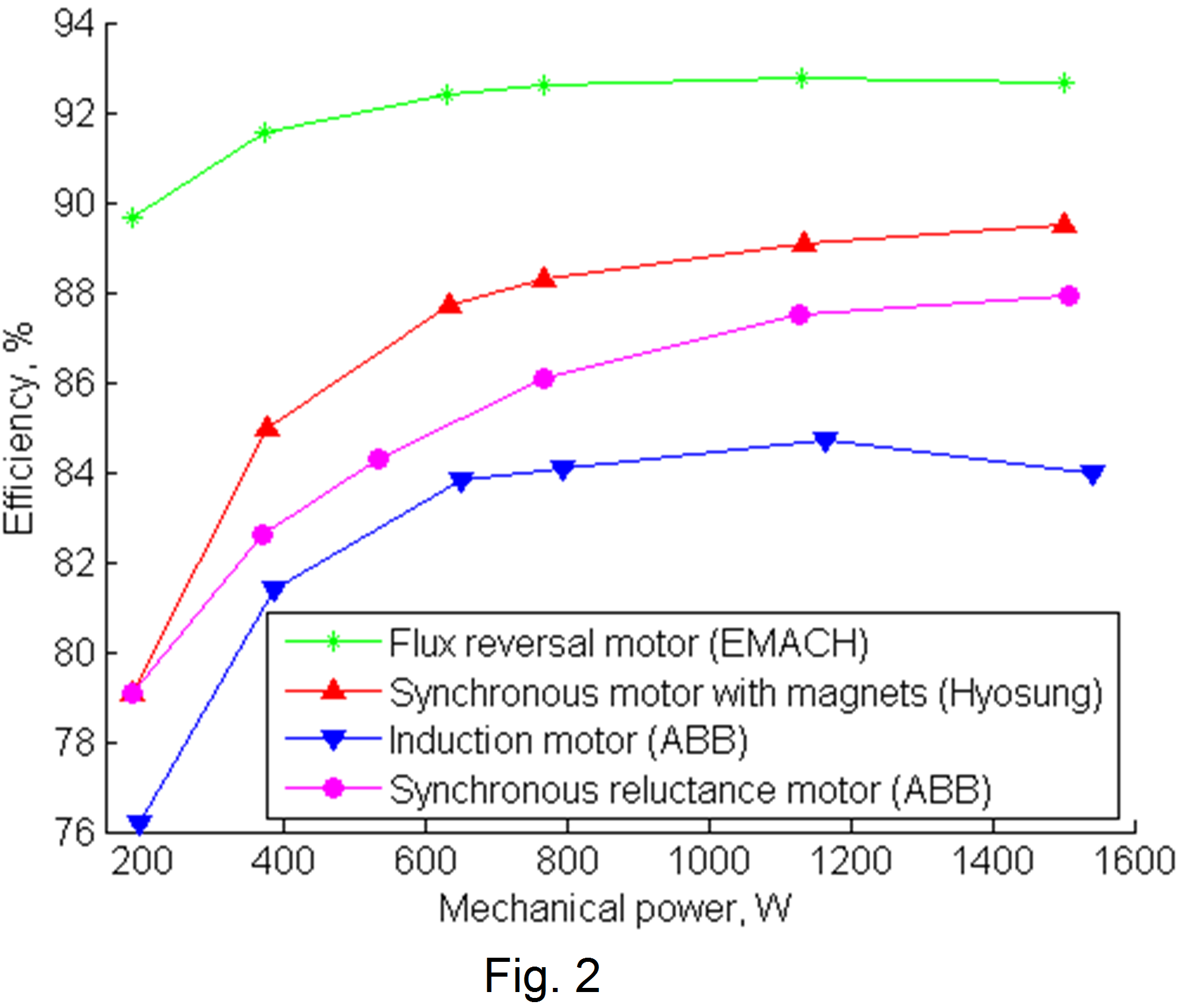 synchronous reluctance motor thesis A reluctance motor is a type of electric motor that induces non-permanent magnetic poles on the ferromagnetic rotor the rotor does not have any windings.