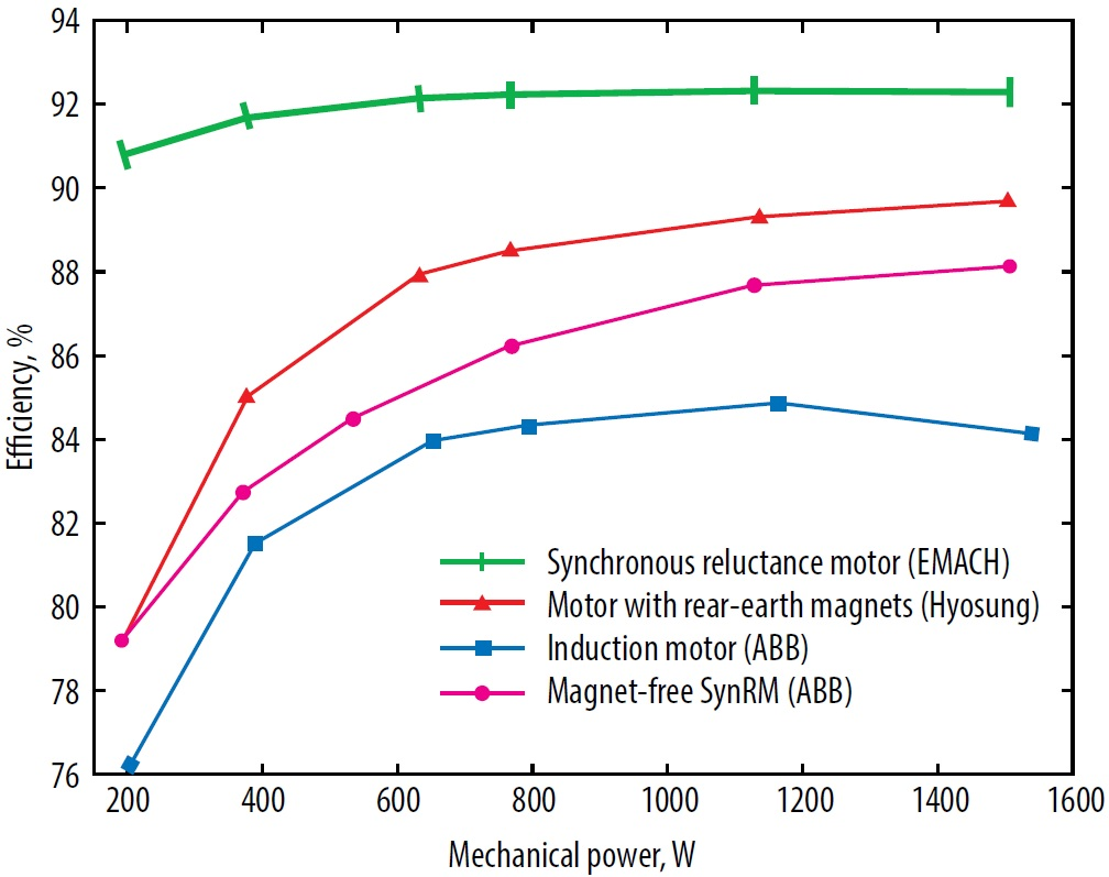 reluctance motor thesis Abstract—switched reluctance motor (srm) drives are one com- petitive  technology for traction motor drives this paper proposes a novel and flexible  srm.